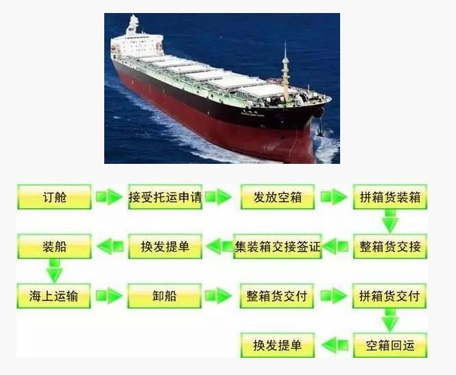 圖解集裝箱運輸流程